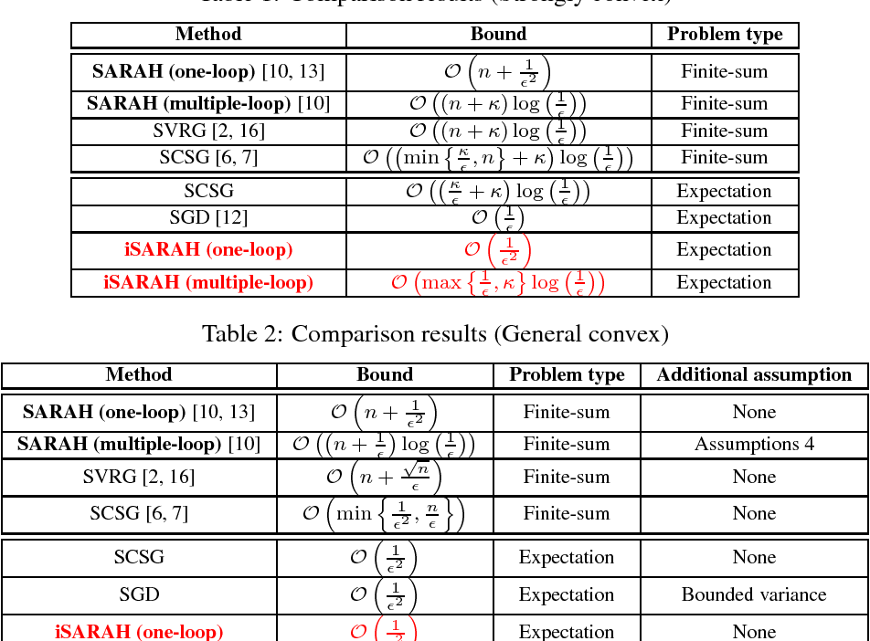 Figure 1 for Inexact SARAH Algorithm for Stochastic Optimization