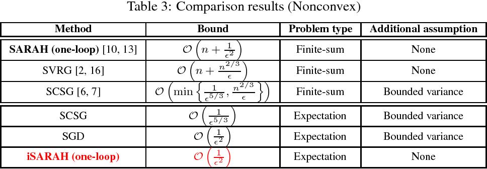 Figure 2 for Inexact SARAH Algorithm for Stochastic Optimization