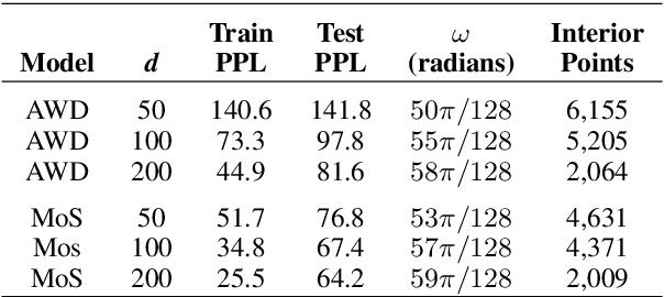 Figure 2 for Stolen Probability: A Structural Weakness of Neural Language Models