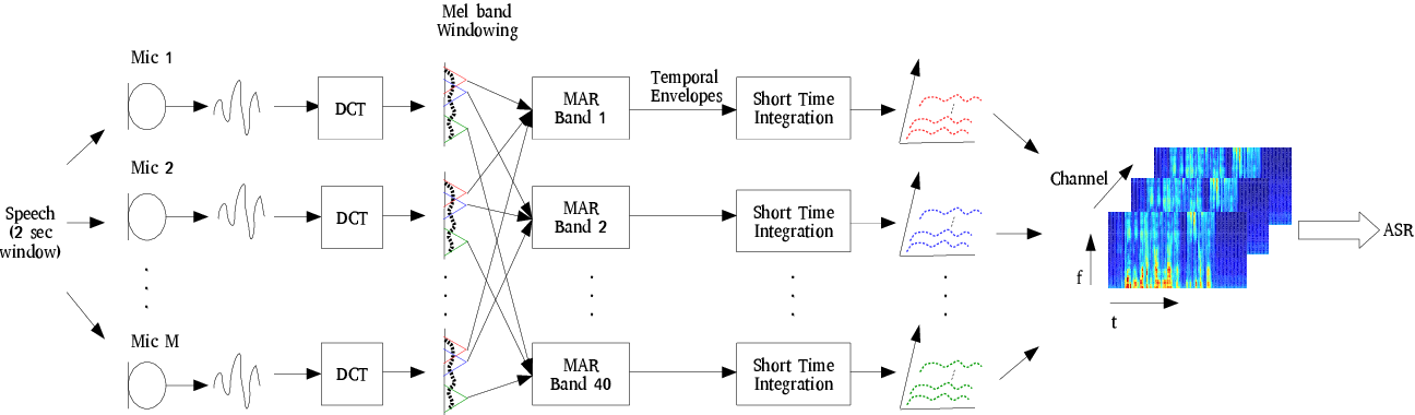 Figure 1 for 3-D Feature and Acoustic Modeling for Far-Field Speech Recognition
