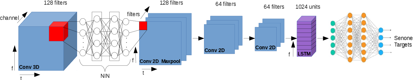 Figure 3 for 3-D Feature and Acoustic Modeling for Far-Field Speech Recognition