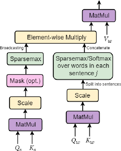 Figure 1 for Selective Attention for Context-aware Neural Machine Translation