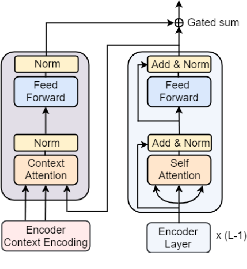 Figure 3 for Selective Attention for Context-aware Neural Machine Translation