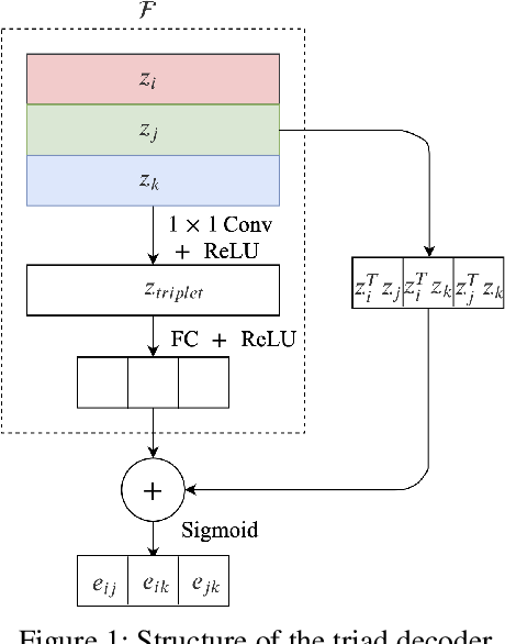 Figure 1 for Effective Decoding in Graph Auto-Encoder using Triadic Closure