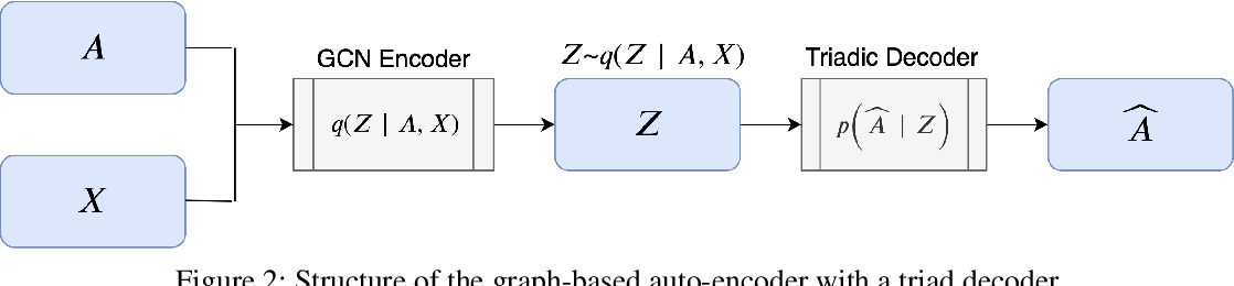 Figure 3 for Effective Decoding in Graph Auto-Encoder using Triadic Closure