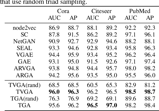 Figure 4 for Effective Decoding in Graph Auto-Encoder using Triadic Closure