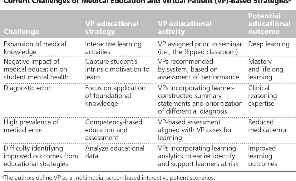 PDF] The Role for Virtual Patients in the Future of Medical