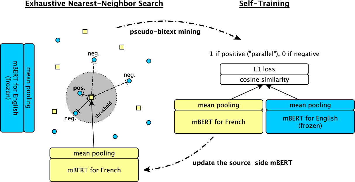 Figure 1 for Unsupervised Bitext Mining and Translation via Self-trained Contextual Embeddings