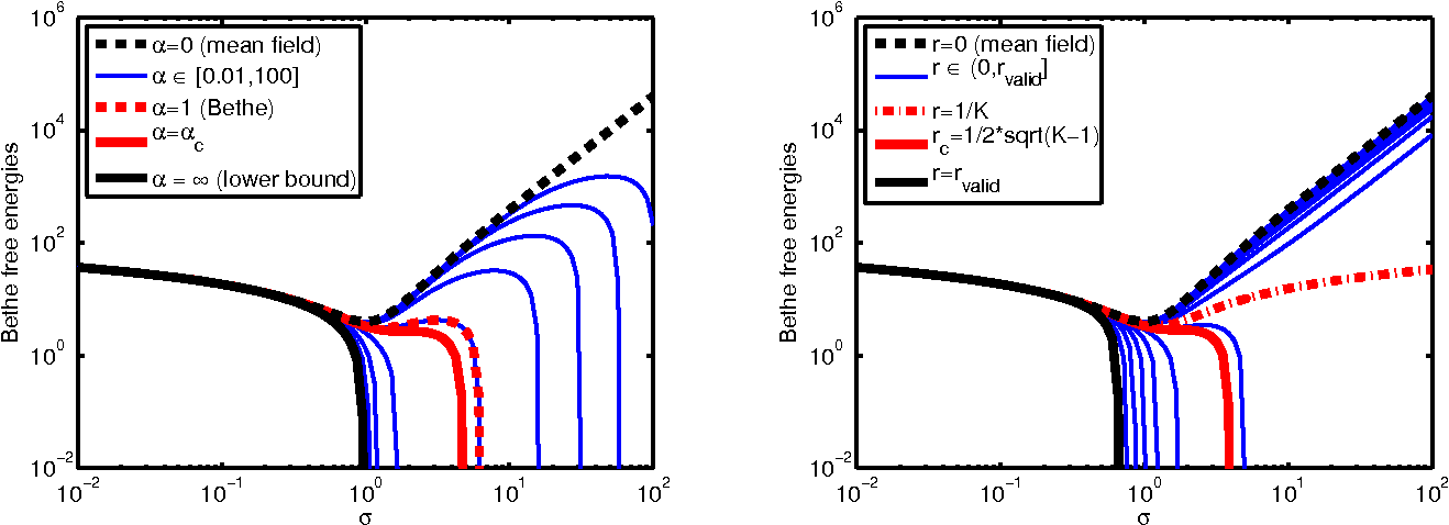 Figure 1 for Bounds on the Bethe Free Energy for Gaussian Networks