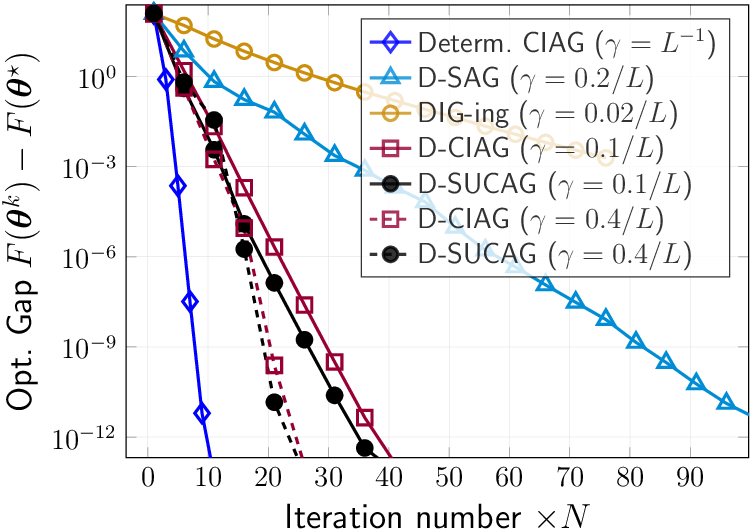 Figure 2 for SUCAG: Stochastic Unbiased Curvature-aided Gradient Method for Distributed Optimization