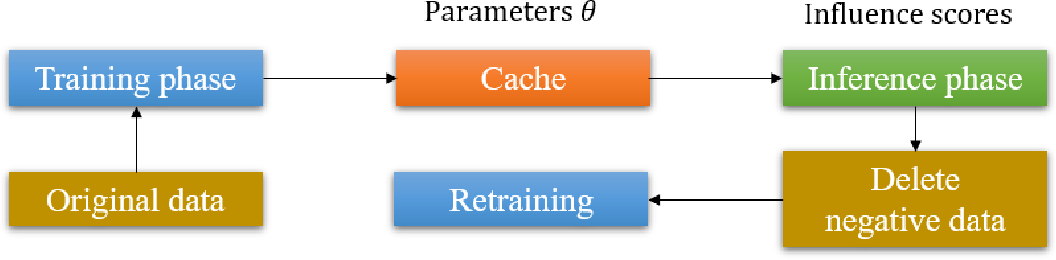 Figure 1 for Data Cleansing for Deep Neural Networks with Storage-efficient Approximation of Influence Functions
