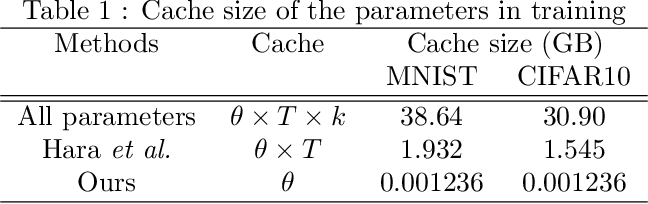 Figure 2 for Data Cleansing for Deep Neural Networks with Storage-efficient Approximation of Influence Functions