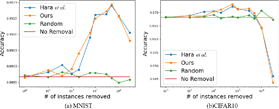 Figure 3 for Data Cleansing for Deep Neural Networks with Storage-efficient Approximation of Influence Functions