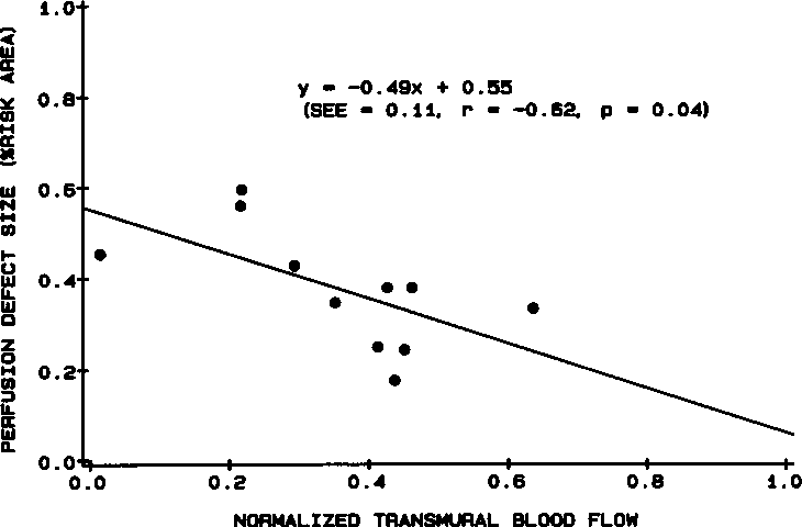 FIG 10. Scatterplot showing relation between per-