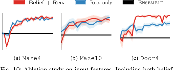Figure 2 for Bayesian Residual Policy Optimization: Scalable Bayesian Reinforcement Learning with Clairvoyant Experts