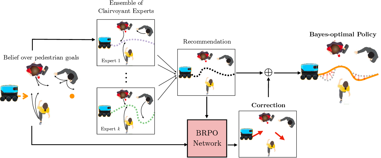 Figure 3 for Bayesian Residual Policy Optimization: Scalable Bayesian Reinforcement Learning with Clairvoyant Experts