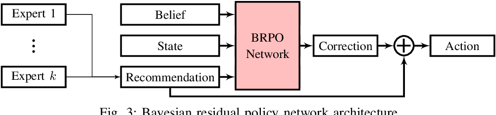 Figure 4 for Bayesian Residual Policy Optimization: Scalable Bayesian Reinforcement Learning with Clairvoyant Experts