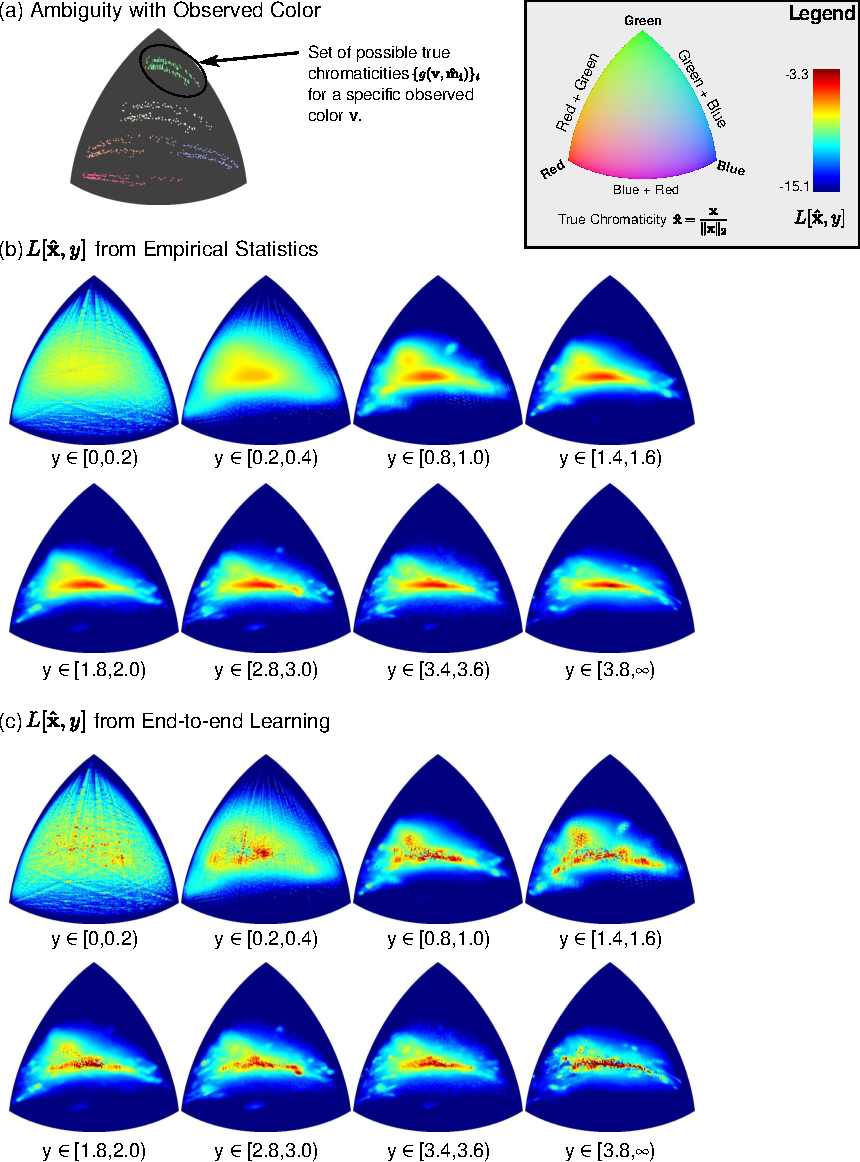 Figure 1 for Color Constancy by Learning to Predict Chromaticity from Luminance