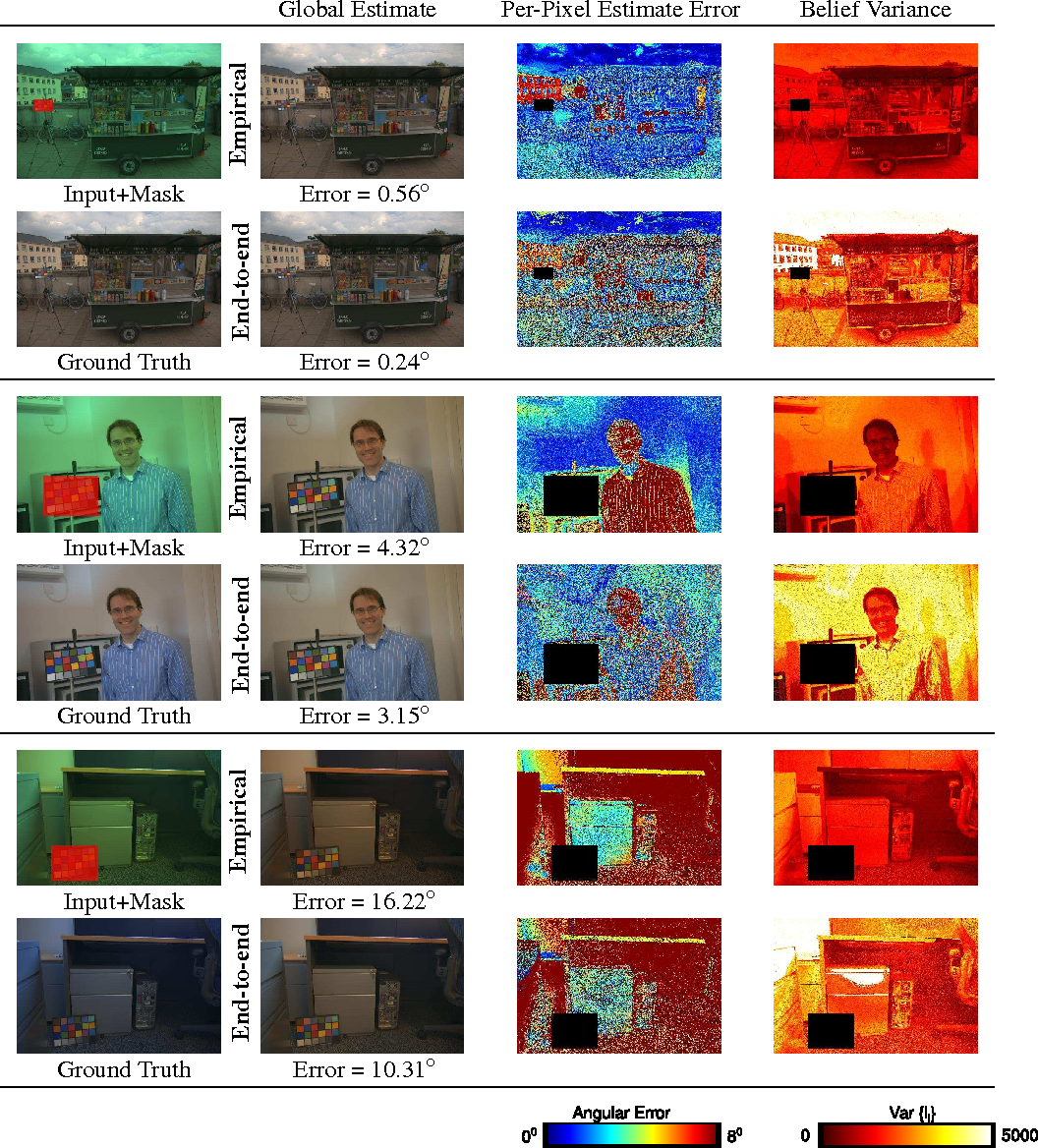 Figure 3 for Color Constancy by Learning to Predict Chromaticity from Luminance