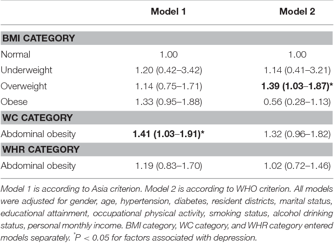 Study Depression Obesity Hypertension >> Table 3 From Association Between Different Indicators Of Obesity And