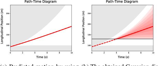 Figure 2 for Decision-Time Postponing Motion Planning for Combinatorial Uncertain Maneuvering