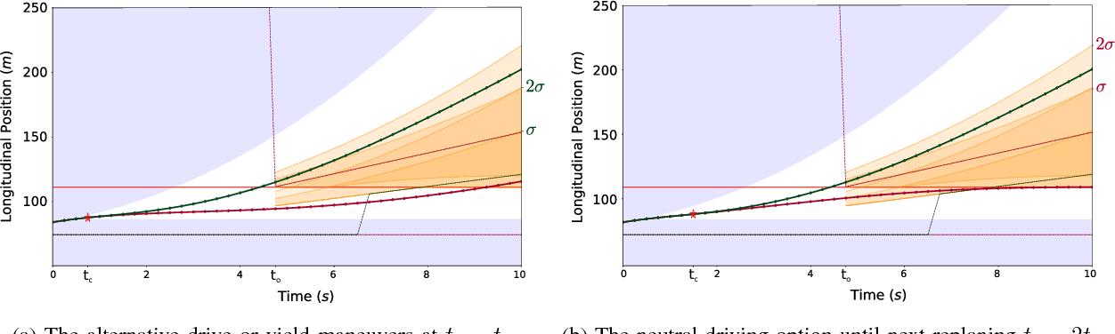 Figure 4 for Decision-Time Postponing Motion Planning for Combinatorial Uncertain Maneuvering
