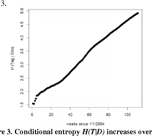 Figure 3. Conditional entropy H(T|D) increases over time.