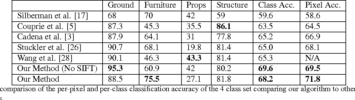 Figure 2 for Semantic Instance Labeling Leveraging Hierarchical Segmentation