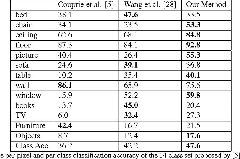 Figure 4 for Semantic Instance Labeling Leveraging Hierarchical Segmentation