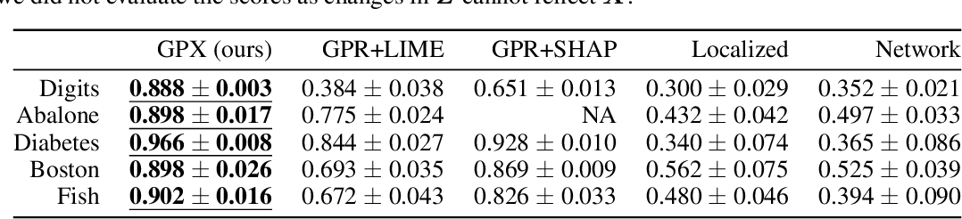 Figure 3 for Gaussian Process Regression with Local Explanation