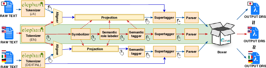 Figure 4 for The Parallel Meaning Bank: A Framework for Semantically Annotating Multiple Languages