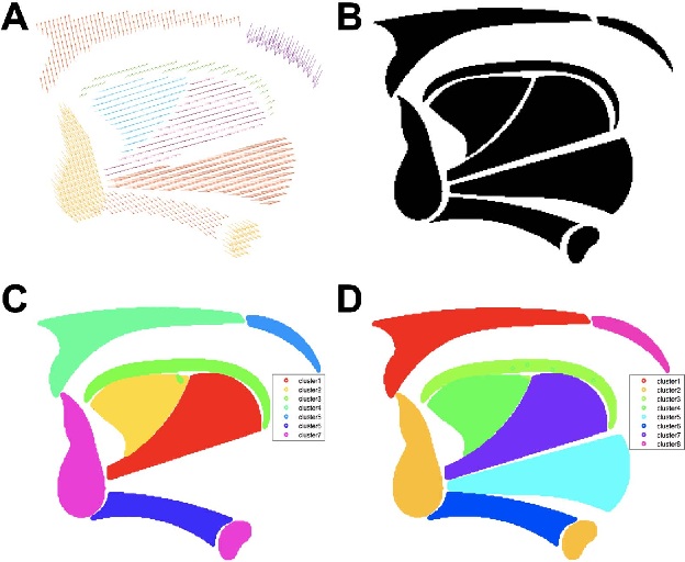Figure 2 for A Sparse Non-negative Matrix Factorization Framework for Identifying Functional Units of Tongue Behavior from MRI