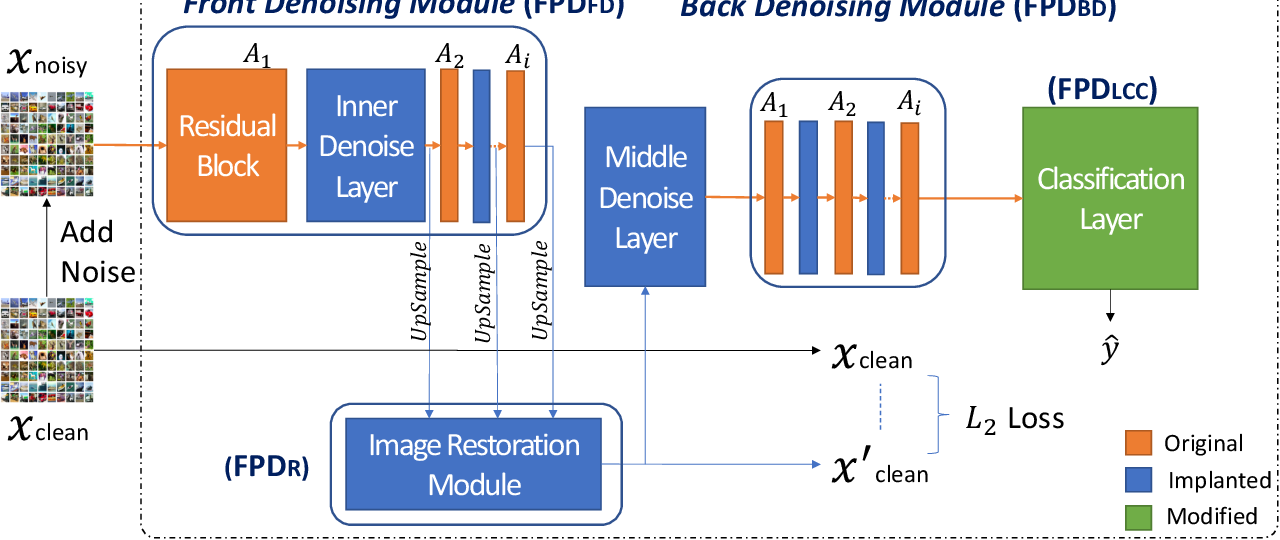 Figure 1 for Enhancing Intrinsic Adversarial Robustness via Feature Pyramid Decoder