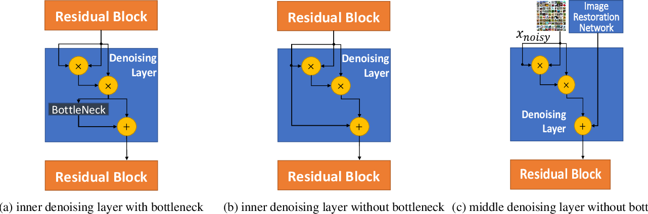 Figure 3 for Enhancing Intrinsic Adversarial Robustness via Feature Pyramid Decoder