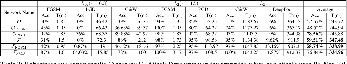 Figure 4 for Enhancing Intrinsic Adversarial Robustness via Feature Pyramid Decoder