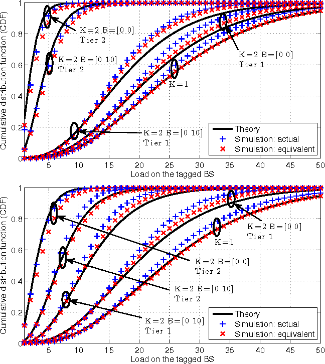 Downlink rate distribution in heterogeneous cellular networks under figure 1 ccuart Choice Image