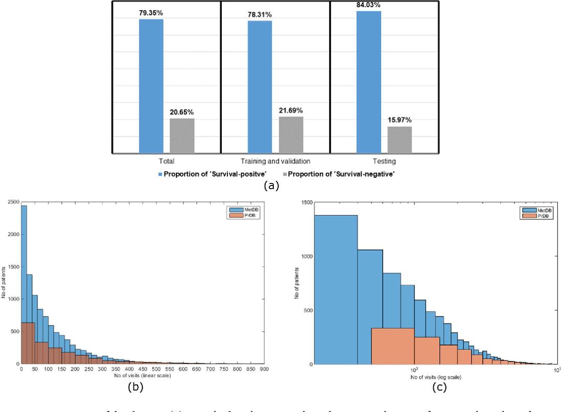 Figure 3 for Abstract: Probabilistic Prognostic Estimates of Survival in Metastatic Cancer Patients