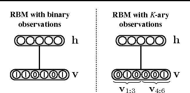 Figure 1 for Training Restricted Boltzmann Machines on Word Observations