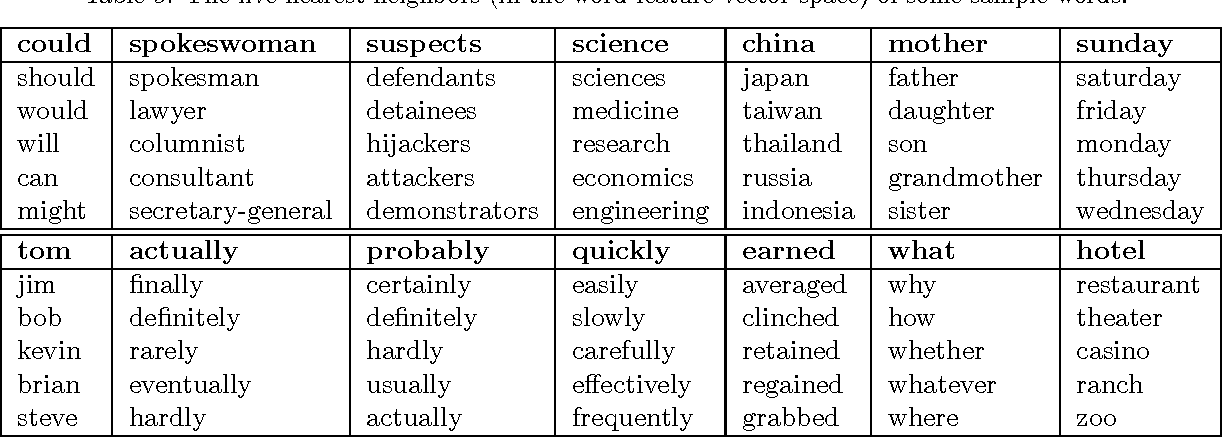 Figure 4 for Training Restricted Boltzmann Machines on Word Observations