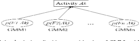 Figure 1 for Activity Recognition Using A Combination of Category Components And Local Models for Video Surveillance