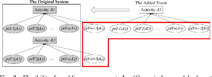 Figure 3 for Activity Recognition Using A Combination of Category Components And Local Models for Video Surveillance