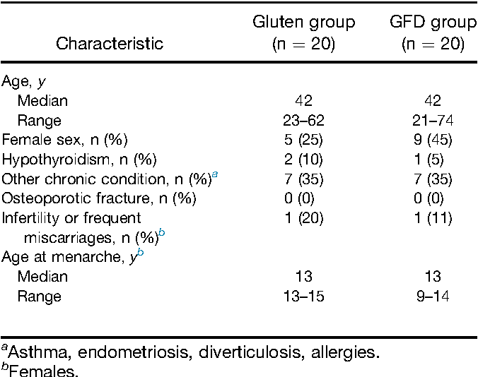 PDF] Benefits of a gluten-free diet for asymptomatic