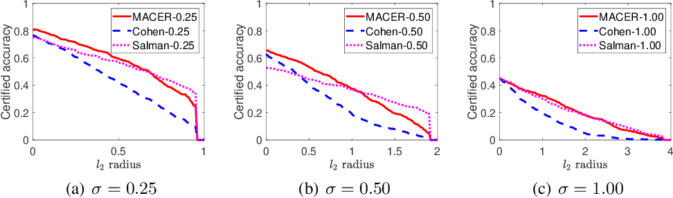 Figure 2 for MACER: Attack-free and Scalable Robust Training via Maximizing Certified Radius