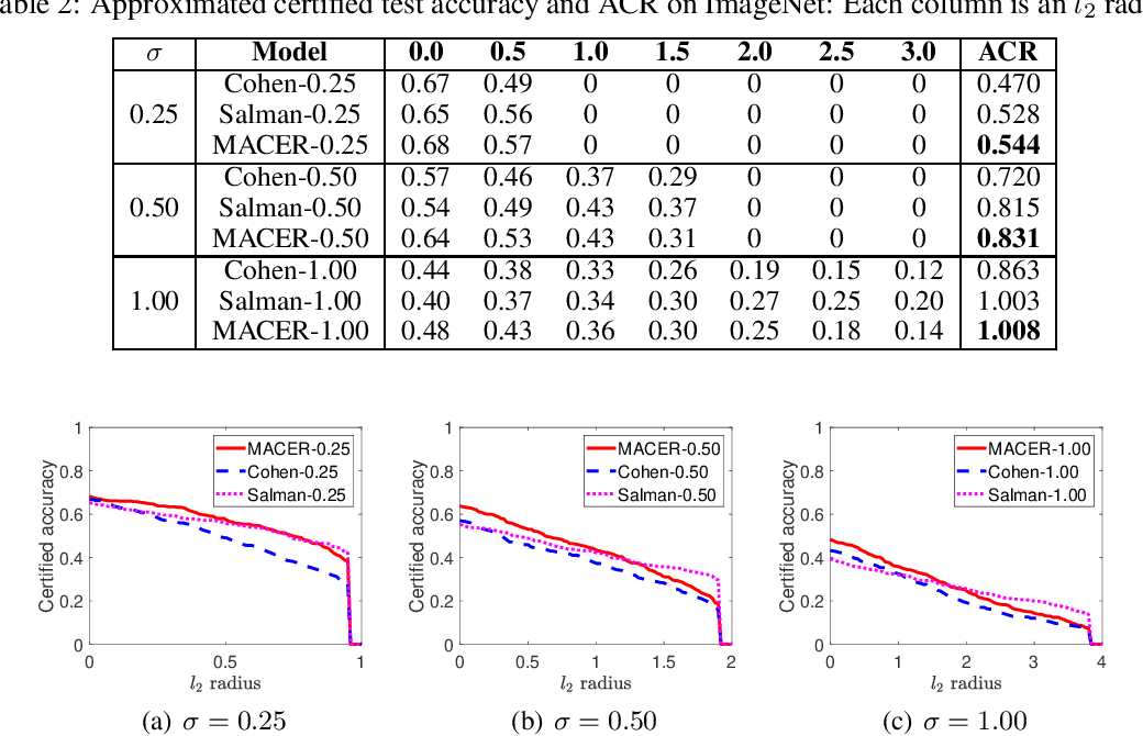 Figure 3 for MACER: Attack-free and Scalable Robust Training via Maximizing Certified Radius
