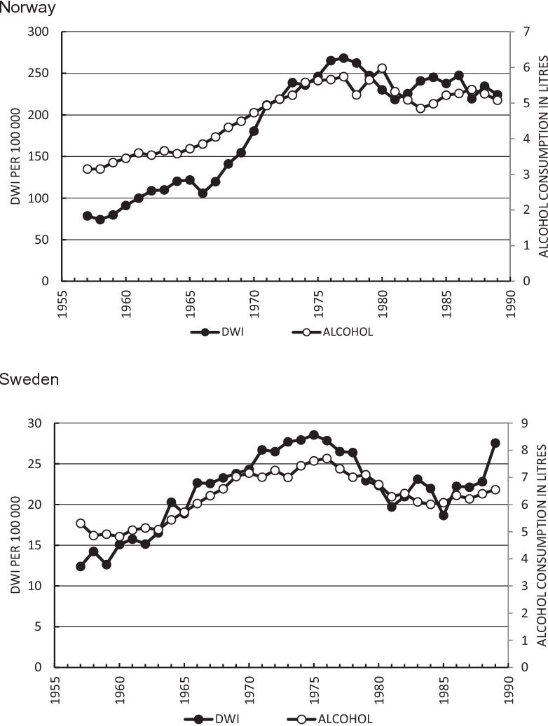 Population drinking and drink driving in Norway and Sweden