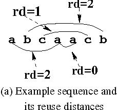 Figure 1: Reuse Distance