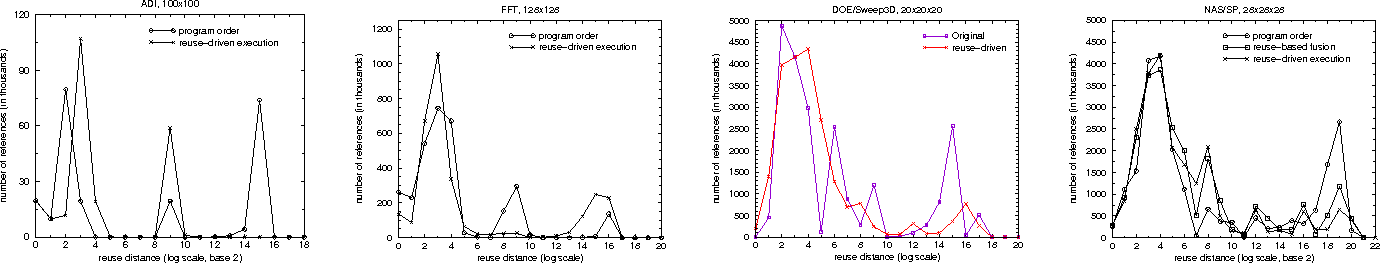 Figure 6: Locality change due to reuse-driven execution