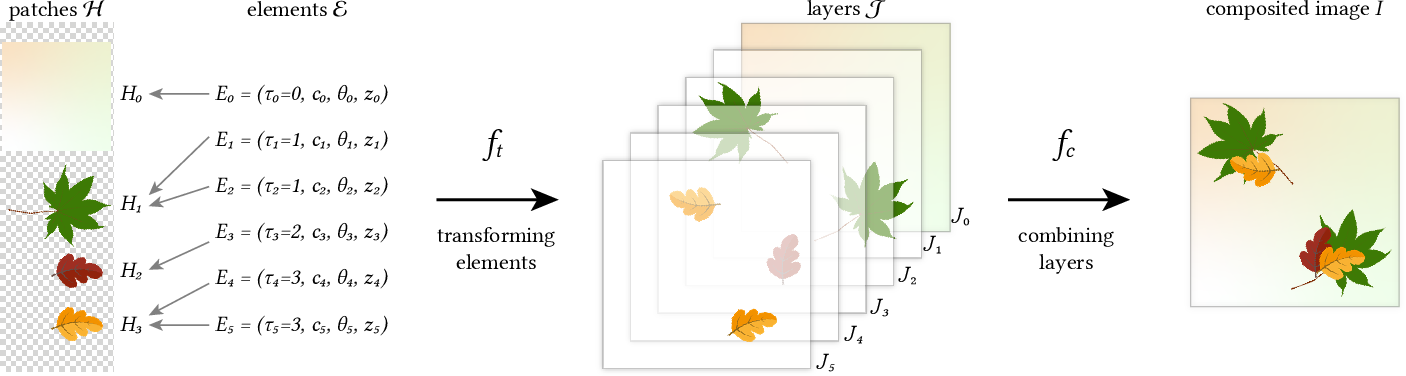 Figure 4 for Discovering Pattern Structure Using Differentiable Compositing