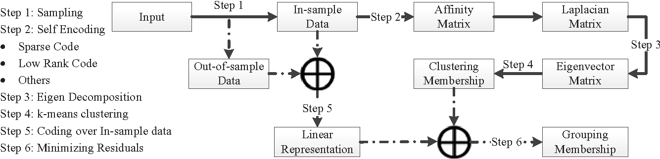Figure 1 for A Unified Framework for Representation-based Subspace Clustering of Out-of-sample and Large-scale Data