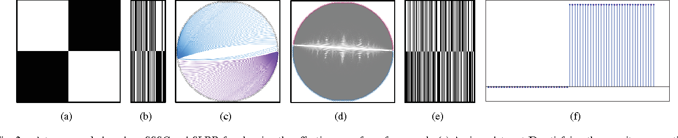 Figure 2 for A Unified Framework for Representation-based Subspace Clustering of Out-of-sample and Large-scale Data